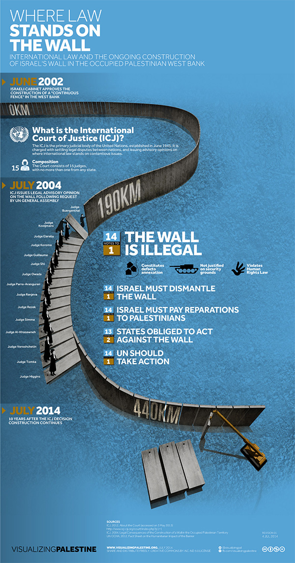 International law and the ongoing construction of Israel's wall in the Occupied West Bank
