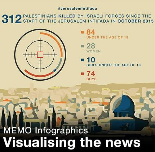 MEMO Infographics